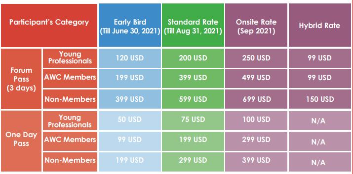 Arab Water Forum - Prices
