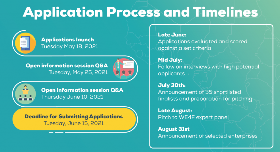 Application process and timeline of the East African Regional Innovation Hub's Innovation Call