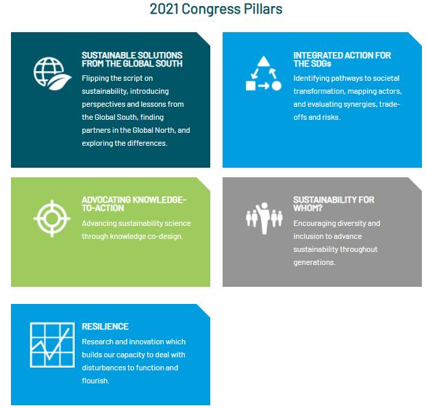 The five pillars of the SRI2021 Congress