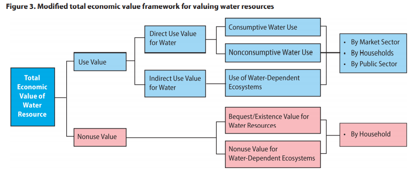. Modified total economic value framework for valuing water resources